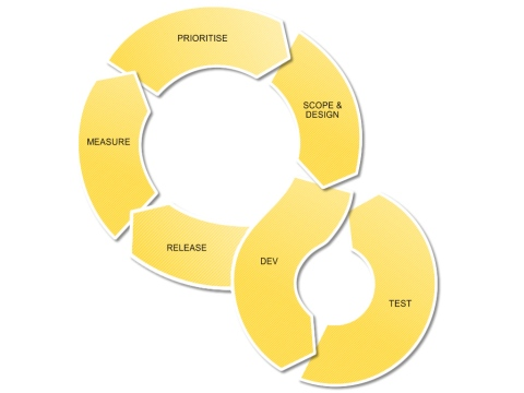 Product Management Process