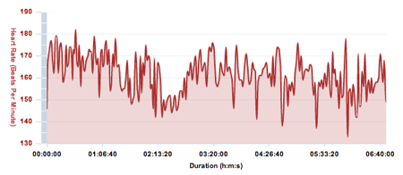 challenge-wanaka-heart-rate
