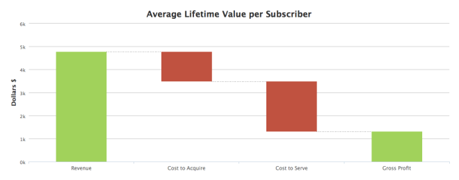 Average Lifetime Value per Subscriber