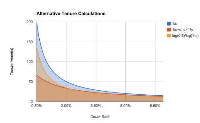 Alternative Tenure Calculations